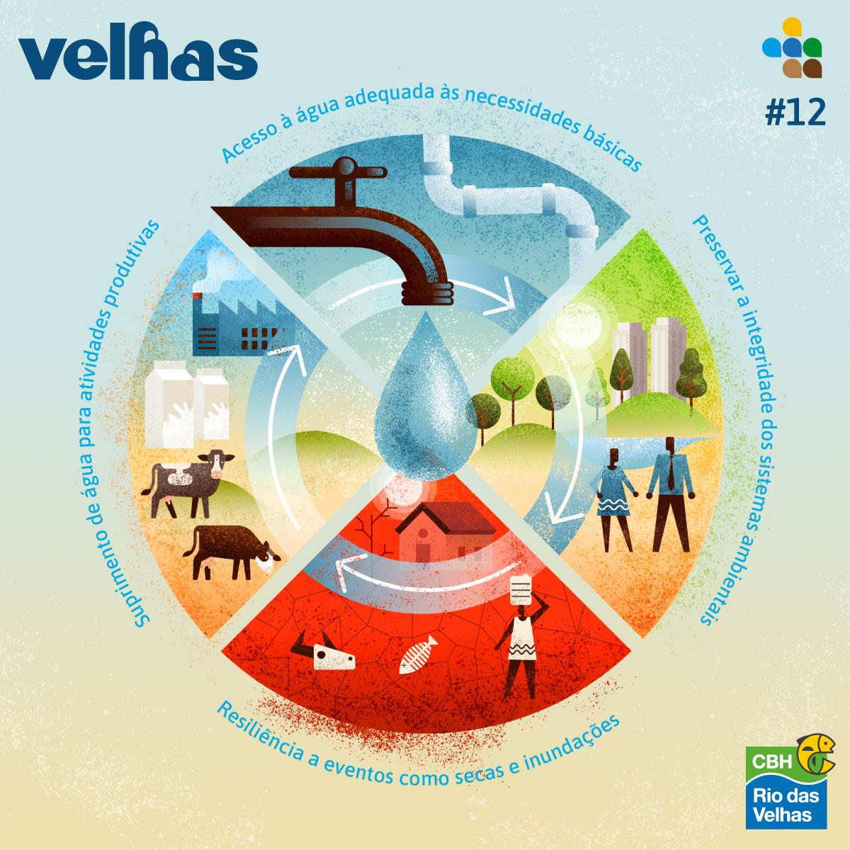 Infográfico Segurança Hídrica