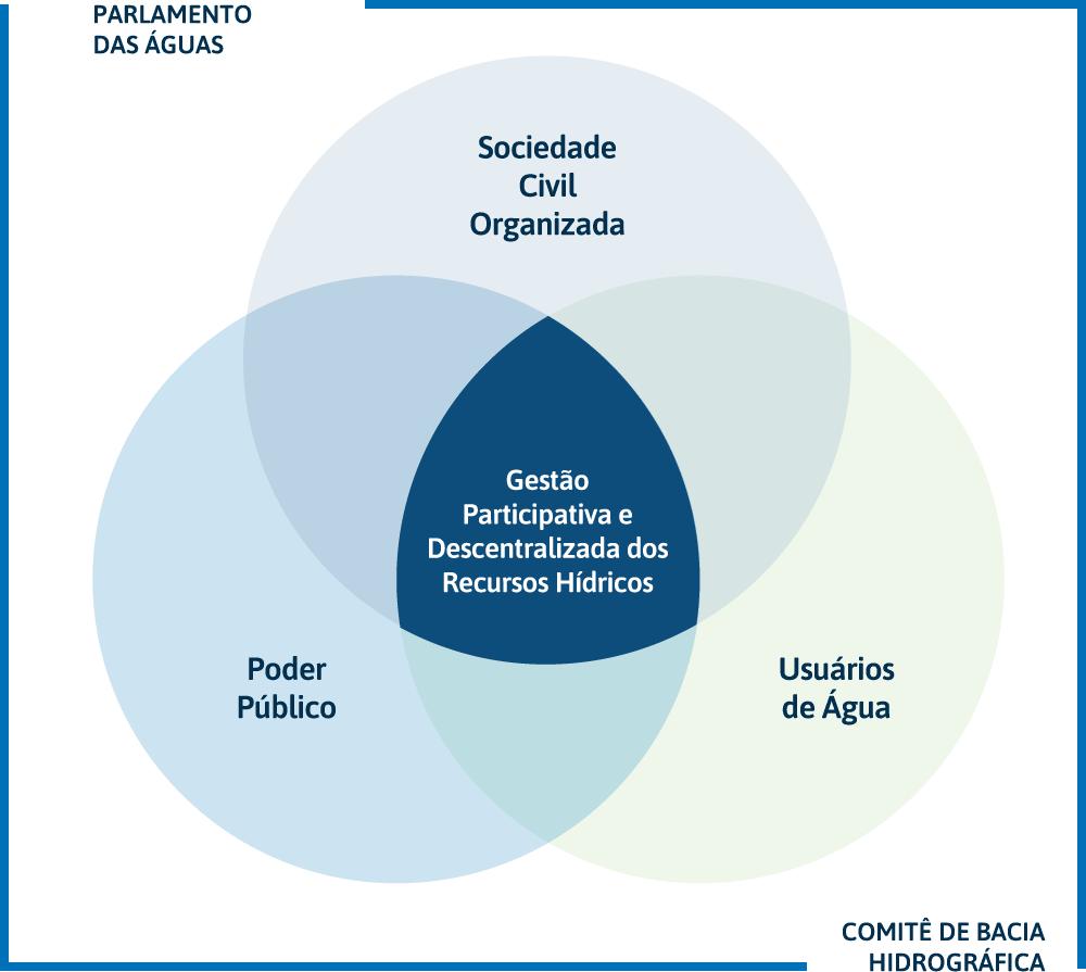 Composição do Comitê
